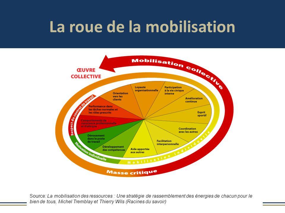 Source: La mobilisation des ressources : Une stratégie de rassemblement des énergies de chacun pour le bien de tous, Michel Tremblay et Thierry Wils (Racines du savoir) La roue de la mobilisation