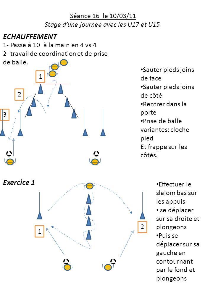 3 Séance 16 le 10/03/11 Stage dune journée avec les U17 et U15 ECHAUFFEMENT 1- Passe à 10 à la main en 4 vs 4 2- travail de coordination et de prise d