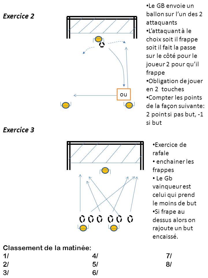 Exercice 2 ou Le GB envoie un ballon sur lun des 2 attaquants Lattaquant à le choix soit il frappe soit il fait la passe sur le côté pour le joueur 2