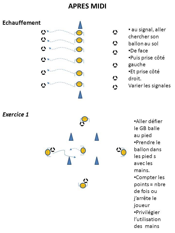 APRES MIDI Echauffement Exercice 1 au signal, aller chercher son ballon au sol De face Puis prise côté gauche Et prise côté droit. Varier les signales