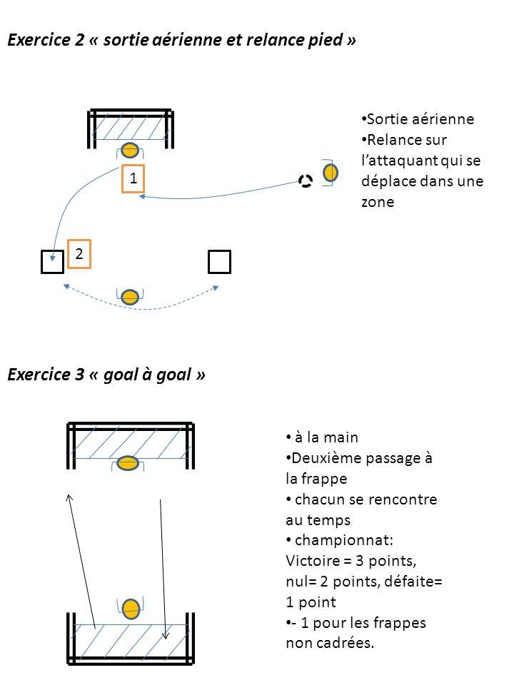 Exercice 2 « sortie aérienne et relance pied » Exercice 3 « goal à goal » 2 1 Sortie aérienne Relance sur lattaquant qui se déplace dans une zone à la