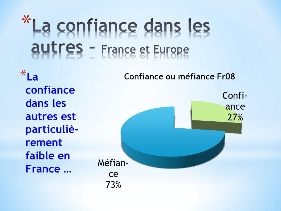 * La confiance dans les autres est particuliè- rement faible en France …