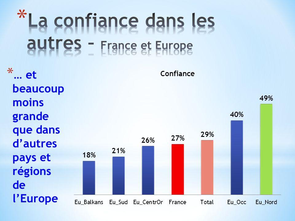 * … et beaucoup moins grande que dans dautres pays et régions de lEurope