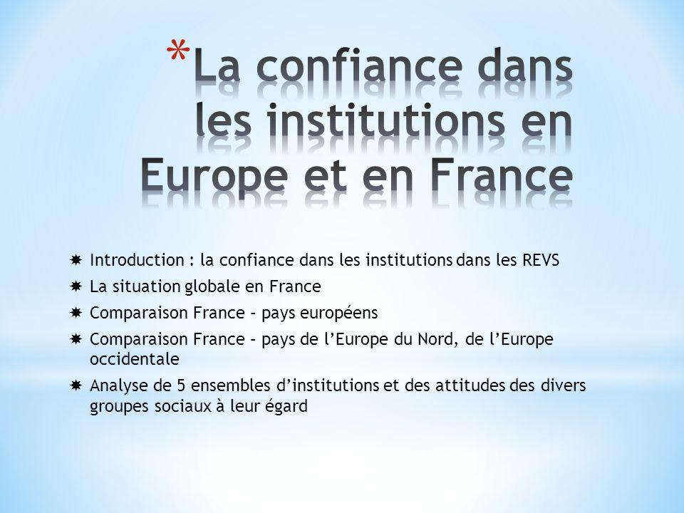 Introduction : la confiance dans les institutions dans les REVS La situation globale en France Comparaison France – pays européens Comparaison France – pays de lEurope du Nord, de lEurope occidentale Analyse de 5 ensembles dinstitutions et des attitudes des divers groupes sociaux à leur égard