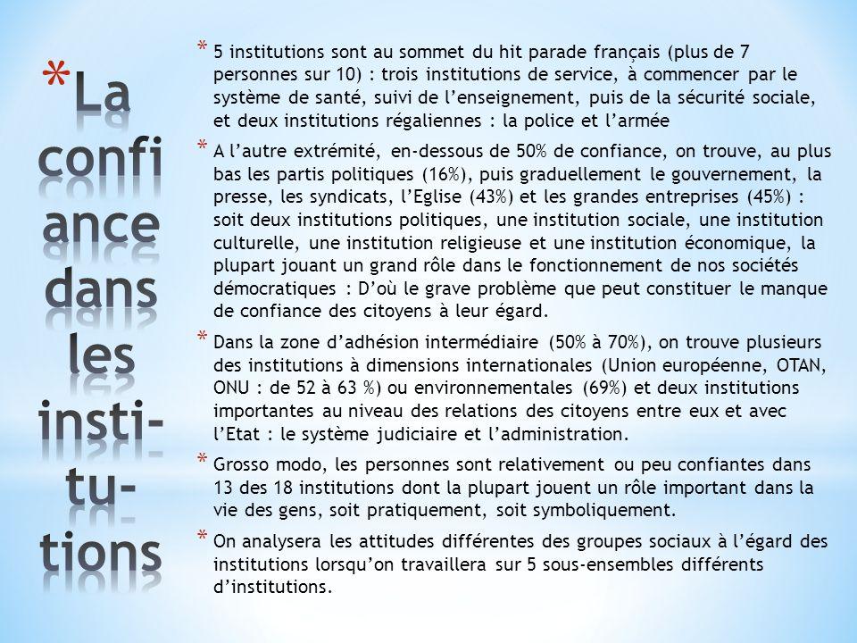 * 5 institutions sont au sommet du hit parade français (plus de 7 personnes sur 10) : trois institutions de service, à commencer par le système de santé, suivi de lenseignement, puis de la sécurité sociale, et deux institutions régaliennes : la police et larmée * A lautre extrémité, en-dessous de 50% de confiance, on trouve, au plus bas les partis politiques (16%), puis graduellement le gouvernement, la presse, les syndicats, lEglise (43%) et les grandes entreprises (45%) : soit deux institutions politiques, une institution sociale, une institution culturelle, une institution religieuse et une institution économique, la plupart jouant un grand rôle dans le fonctionnement de nos sociétés démocratiques : Doù le grave problème que peut constituer le manque de confiance des citoyens à leur égard.
