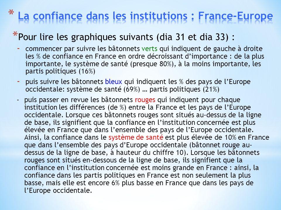 * Pour lire les graphiques suivants (dia 31 et dia 33) : - commencer par suivre les bâtonnets verts qui indiquent de gauche à droite les % de confiance en France en ordre décroissant dimportance : de la plus importante, le système de santé (presque 80%), à la moins importante, les partis politiques (16%) - puis suivre les bâtonnets bleux qui indiquent les % des pays de lEurope occidentale: système de santé (69%) … partis politiques (21%) -puis passer en revue les bâtonnets rouges qui indiquent pour chaque institution les différences (de %) entre la France et les pays de lEurope occidentale.