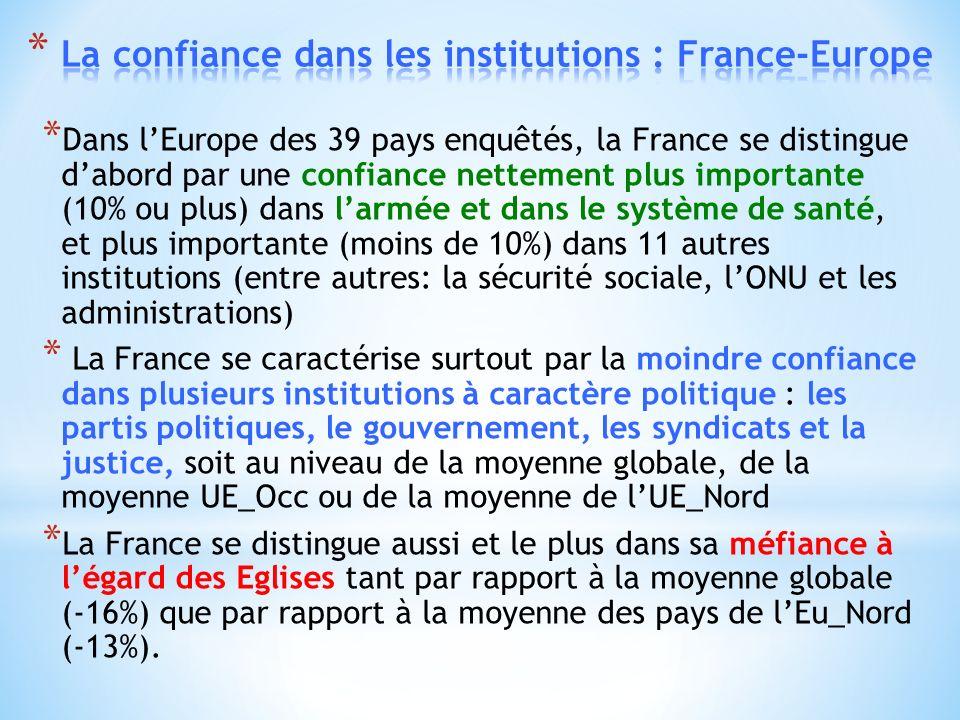* Dans lEurope des 39 pays enquêtés, la France se distingue dabord par une confiance nettement plus importante (10% ou plus) dans larmée et dans le système de santé, et plus importante (moins de 10%) dans 11 autres institutions (entre autres: la sécurité sociale, lONU et les administrations) * La France se caractérise surtout par la moindre confiance dans plusieurs institutions à caractère politique : les partis politiques, le gouvernement, les syndicats et la justice, soit au niveau de la moyenne globale, de la moyenne UE_Occ ou de la moyenne de lUE_Nord * La France se distingue aussi et le plus dans sa méfiance à légard des Eglises tant par rapport à la moyenne globale (-16%) que par rapport à la moyenne des pays de lEu_Nord (-13%).