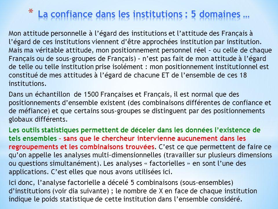 Mon attitude personnelle à légard des institutions et lattitude des Français à légard de ces institutions viennent dêtre approchées institution par institution.