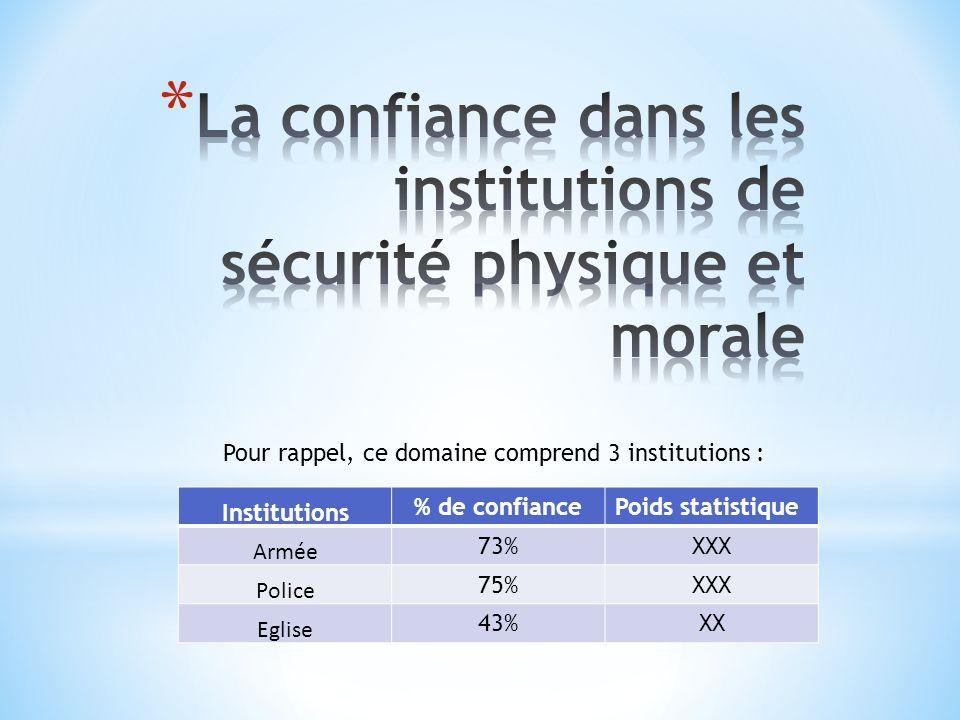Institutions % de confiancePoids statistique Armée 73%XXX Police 75%XXX Eglise 43%XX Pour rappel, ce domaine comprend 3 institutions :