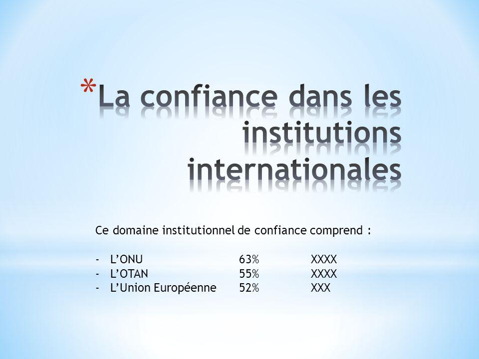 Ce domaine institutionnel de confiance comprend : -LONU63%XXXX -LOTAN55%XXXX -LUnion Européenne52%XXX