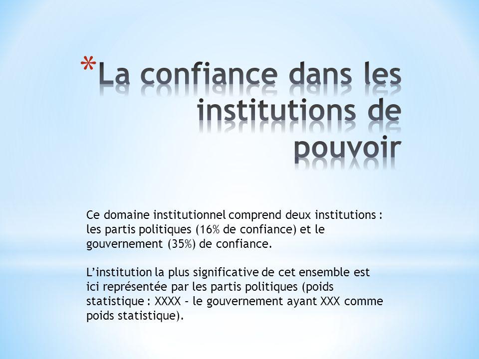 Ce domaine institutionnel comprend deux institutions : les partis politiques (16% de confiance) et le gouvernement (35%) de confiance.