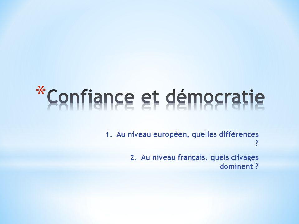 1.Au niveau européen, quelles différences 2.Au niveau français, quels clivages dominent