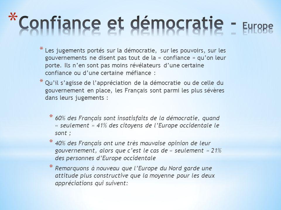* Les jugements portés sur la démocratie, sur les pouvoirs, sur les gouvernements ne disent pas tout de la « confiance » quon leur porte.