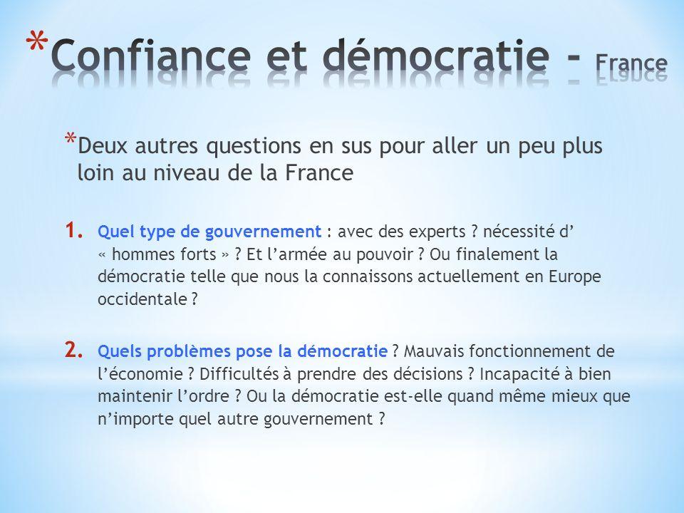 * Deux autres questions en sus pour aller un peu plus loin au niveau de la France 1.