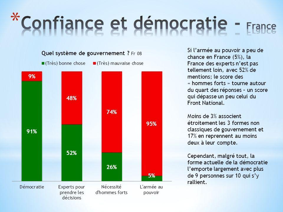 Si larmée au pouvoir a peu de chance en France (5%), la France des experts nest pas tellement loin, avec 52% de mentions; le score des « hommes forts » tourne autour du quart des réponses – un score qui dépasse un peu celui du Front National.