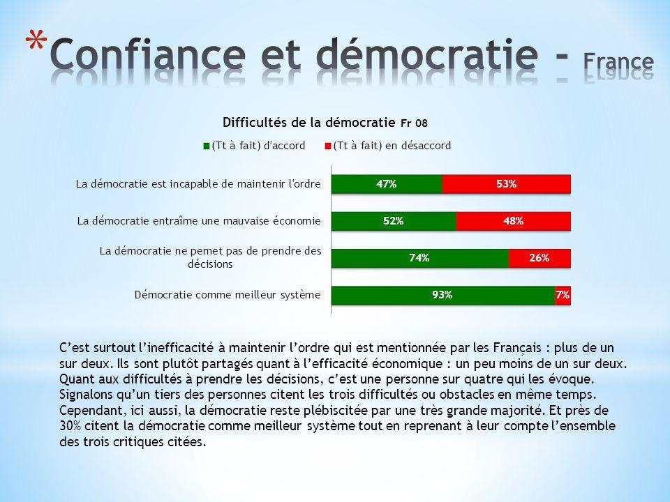 Cest surtout linefficacité à maintenir lordre qui est mentionnée par les Français : plus de un sur deux.