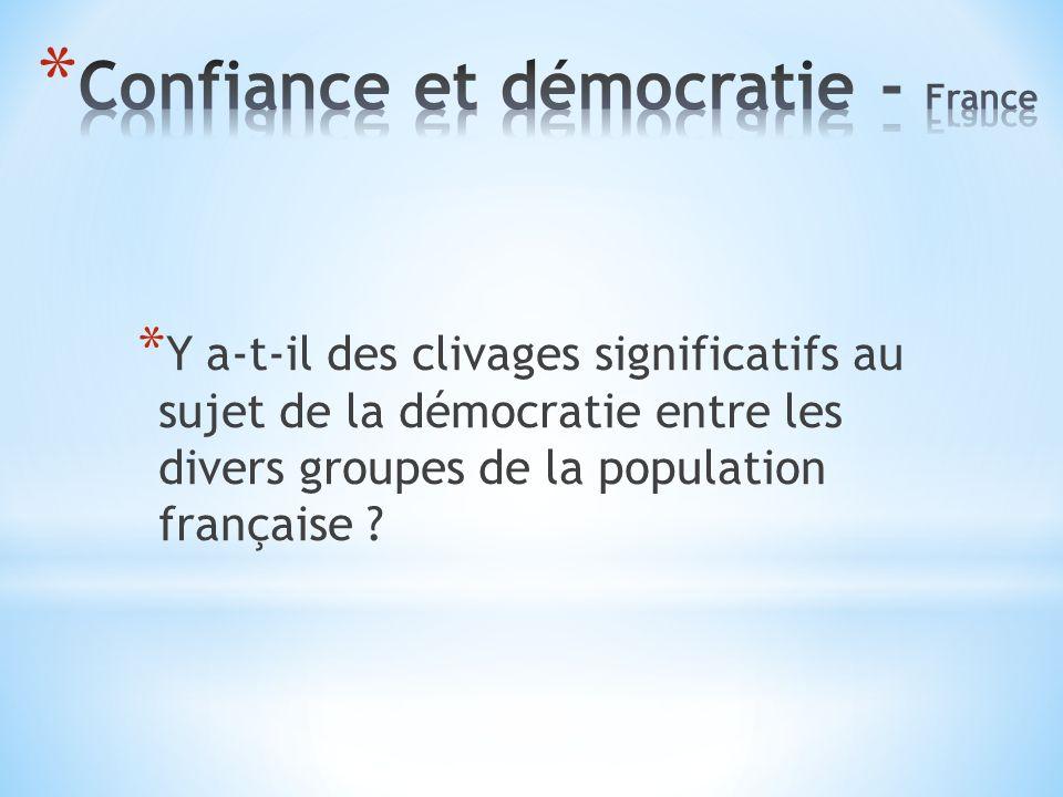 * Y a-t-il des clivages significatifs au sujet de la démocratie entre les divers groupes de la population française