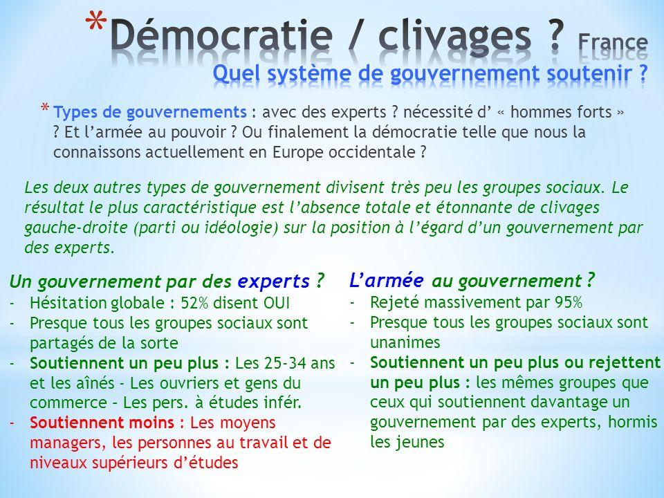 Les deux autres types de gouvernement divisent très peu les groupes sociaux.