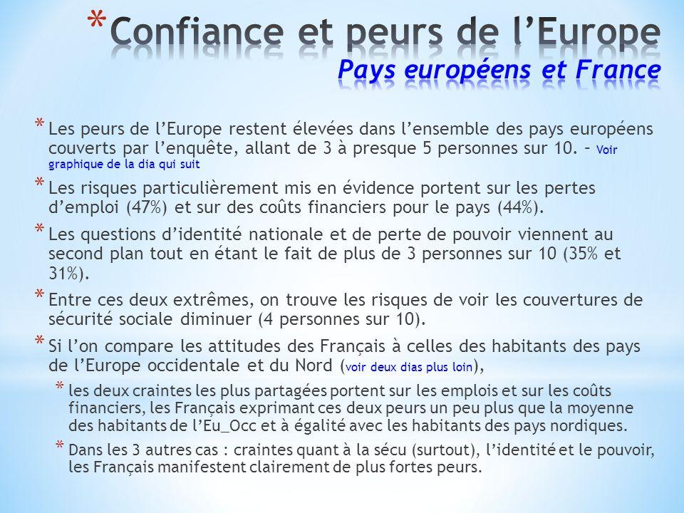 * Les peurs de lEurope restent élevées dans lensemble des pays européens couverts par lenquête, allant de 3 à presque 5 personnes sur 10.