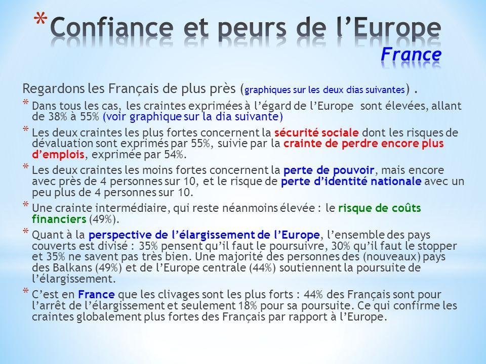 Regardons les Français de plus près ( graphiques sur les deux dias suivantes ).