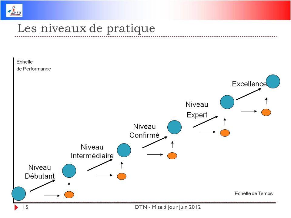 Les niveaux de pratique DTN - Mise à jour juin 201215