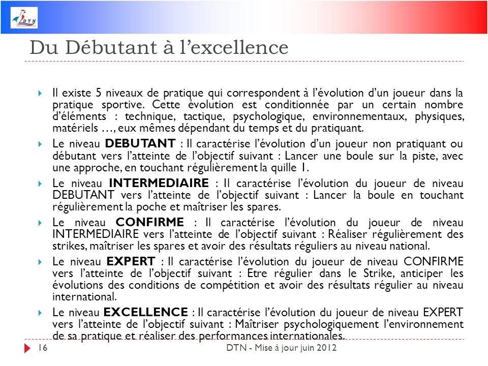 Du Débutant à lexcellence DTN - Mise à jour juin 201216 Il existe 5 niveaux de pratique qui correspondent à lévolution dun joueur dans la pratique spo