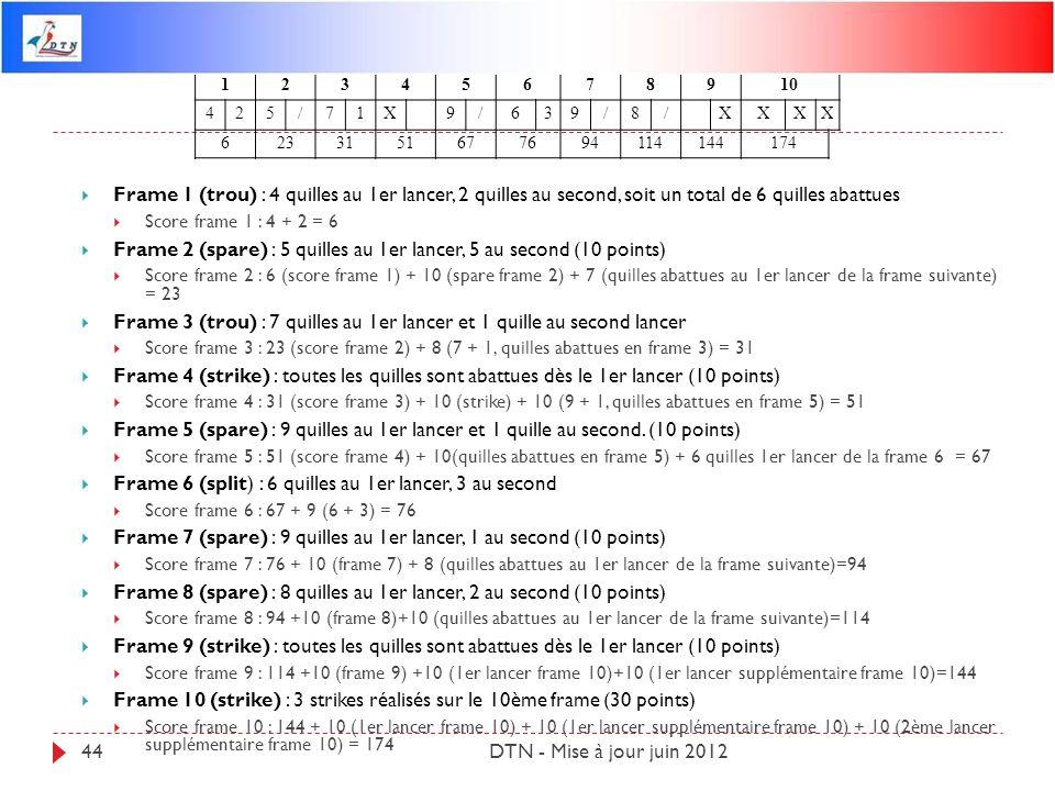 DTN - Mise à jour juin 201244 Frame 1 (trou) : 4 quilles au 1er lancer, 2 quilles au second, soit un total de 6 quilles abattues Score frame 1 : 4 + 2