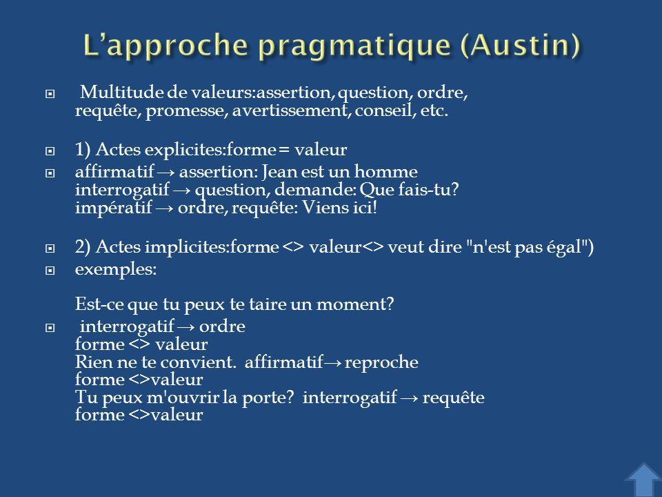Multitude de valeurs:assertion, question, ordre, requête, promesse, avertissement, conseil, etc. 1) Actes explicites:forme = valeur affirmatif asserti