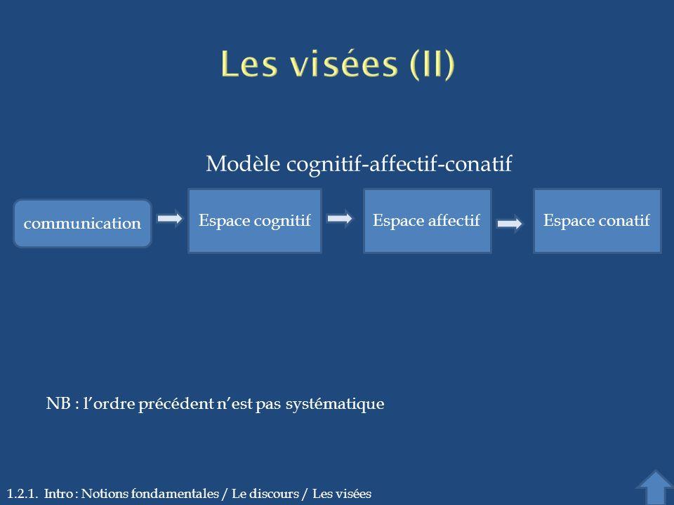 1.2.1. Intro : Notions fondamentales / Le discours / Les visées Espace cognitifEspace affectifEspace conatif communication Modèle cognitif-affectif-co