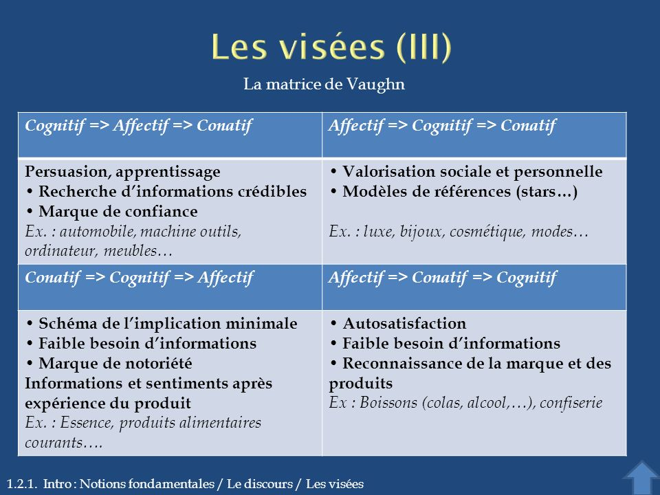 1.2.1. Intro : Notions fondamentales / Le discours / Les visées Cognitif => Affectif => ConatifAffectif => Cognitif => Conatif Persuasion, apprentissa