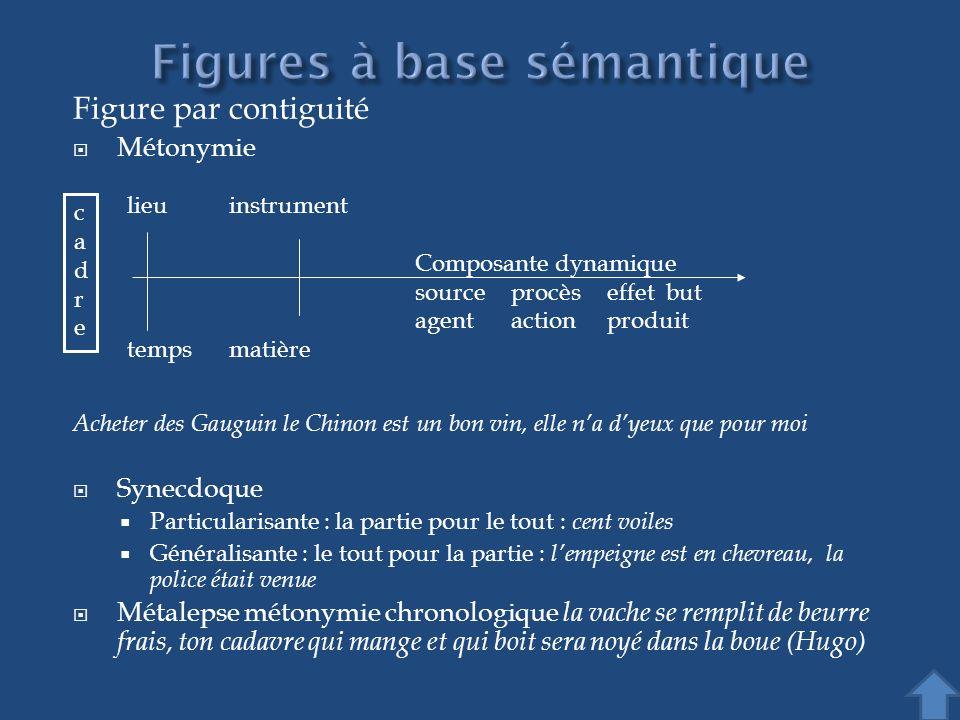 Figure par contiguité Métonymie Acheter des Gauguin le Chinon est un bon vin, elle na dyeux que pour moi Synecdoque Particularisante : la partie pour