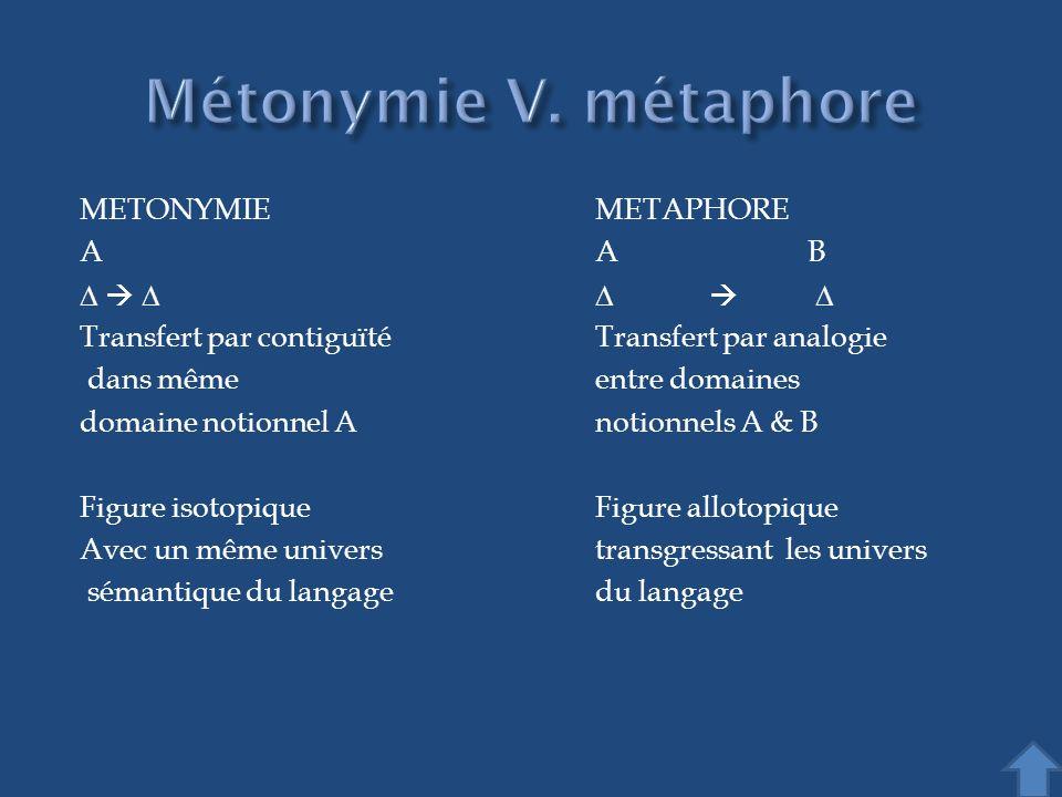 METONYMIE METAPHORE AA B Transfert par contiguïtéTransfert par analogie dans mêmeentre domaines domaine notionnel A notionnels A & B Figure isotopique