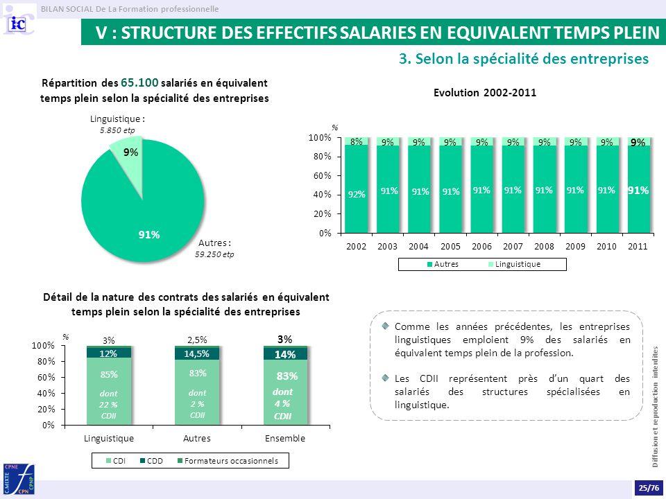 BILAN SOCIAL De La Formation professionnelle Diffusion et reproduction interdites V : STRUCTURE DES EFFECTIFS SALARIES EN EQUIVALENT TEMPS PLEIN 3.