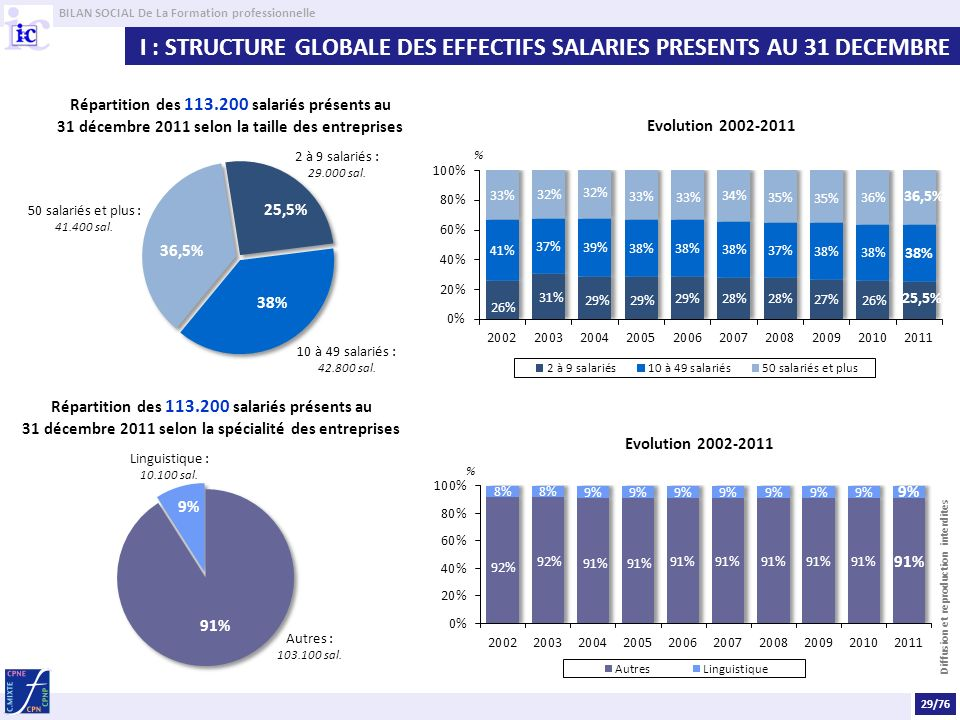 BILAN SOCIAL De La Formation professionnelle Diffusion et reproduction interdites I : STRUCTURE GLOBALE DES EFFECTIFS SALARIES PRESENTS AU 31 DECEMBRE