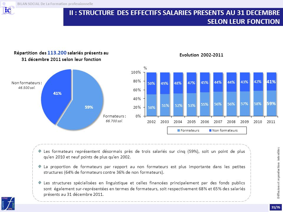 BILAN SOCIAL De La Formation professionnelle Diffusion et reproduction interdites II : STRUCTURE DES EFFECTIFS SALARIES PRESENTS AU 31 DECEMBRE SELON