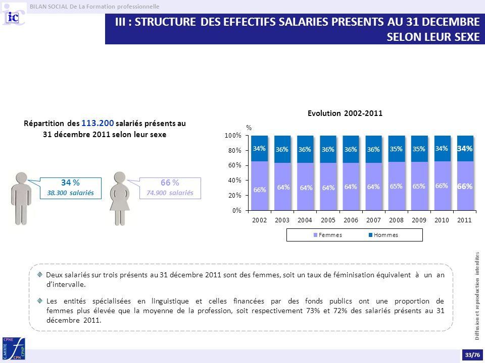 BILAN SOCIAL De La Formation professionnelle Diffusion et reproduction interdites III : STRUCTURE DES EFFECTIFS SALARIES PRESENTS AU 31 DECEMBRE SELON