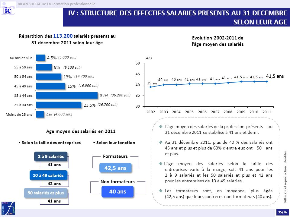 BILAN SOCIAL De La Formation professionnelle Diffusion et reproduction interdites IV : STRUCTURE DES EFFECTIFS SALARIES PRESENTS AU 31 DECEMBRE SELON