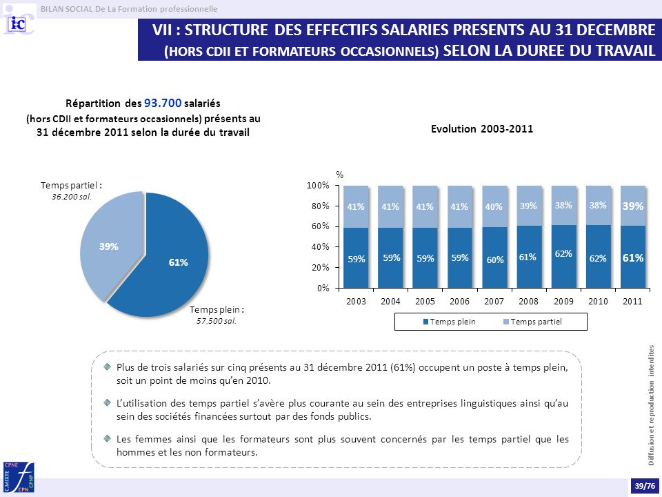 BILAN SOCIAL De La Formation professionnelle Diffusion et reproduction interdites VII : STRUCTURE DES EFFECTIFS SALARIES PRESENTS AU 31 DECEMBRE (HORS