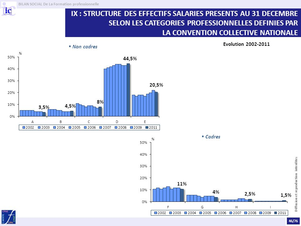 BILAN SOCIAL De La Formation professionnelle Diffusion et reproduction interdites IX : STRUCTURE DES EFFECTIFS SALARIES PRESENTS AU 31 DECEMBRE SELON