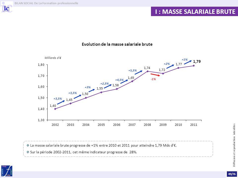 BILAN SOCIAL De La Formation professionnelle Diffusion et reproduction interdites La masse salariale brute progresse de +1% entre 2010 et 2011 pour atteindre 1,79 Mds d.