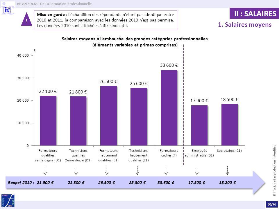BILAN SOCIAL De La Formation professionnelle Diffusion et reproduction interdites Salaires moyens à lembauche des grandes catégories professionnelles (éléments variables et primes comprises) 1.