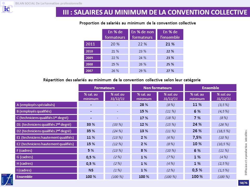 BILAN SOCIAL De La Formation professionnelle Diffusion et reproduction interdites III : SALAIRES AU MINIMUM DE LA CONVENTION COLLECTIVE Proportion de salariés au minimum de la convention collective En % de formateurs En % de non formateurs En % de lensemble 201120 %22 %21 % 201021 %23 %22 % 200922 %24 %23 % 200825 %26 %25 % 200726 %29 %27 % Répartition des salariés au minimum de la convention collective selon leur catégorie FormateursNon formateursEnsemble % sal.