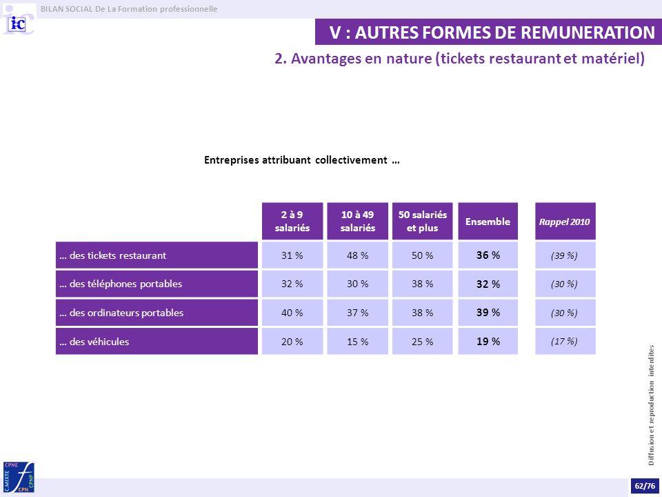 BILAN SOCIAL De La Formation professionnelle Diffusion et reproduction interdites V : AUTRES FORMES DE REMUNERATION Entreprises attribuant collectivement … 2 à 9 salariés 10 à 49 salariés 50 salariés et plus Ensemble Rappel 2010 … des tickets restaurant31 %48 %50 % 36 % (39 %) … des téléphones portables32 %30 %38 % 32 % (30 %) … des ordinateurs portables40 %37 %38 % 39 % (30 %) … des véhicules20 %15 %25 % 19 % (17 %) 2.