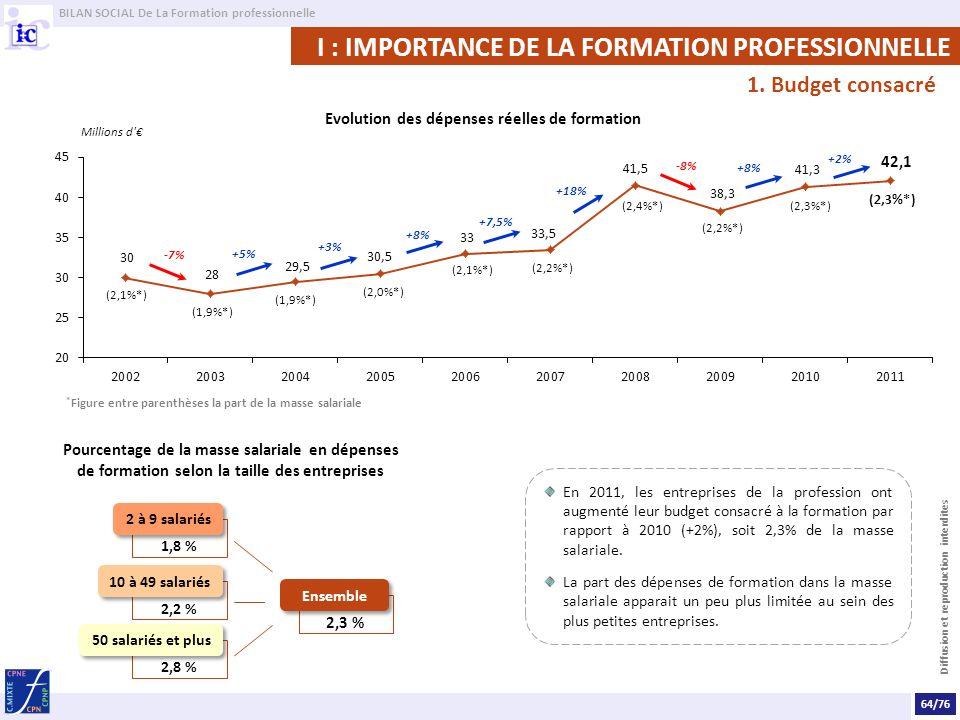 BILAN SOCIAL De La Formation professionnelle Diffusion et reproduction interdites En 2011, les entreprises de la profession ont augmenté leur budget consacré à la formation par rapport à 2010 (+2%), soit 2,3% de la masse salariale.