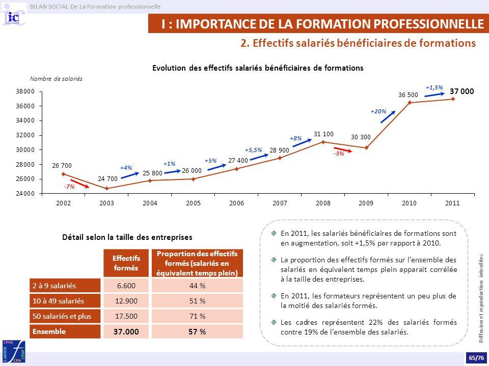 BILAN SOCIAL De La Formation professionnelle Diffusion et reproduction interdites En 2011, les salariés bénéficiaires de formations sont en augmentation, soit +1,5% par rapport à 2010.