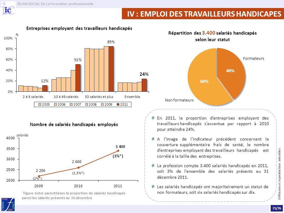 BILAN SOCIAL De La Formation professionnelle Diffusion et reproduction interdites IV : EMPLOI DES TRAVAILLEURS HANDICAPES Entreprises employant des travailleurs handicapés En 2011, la proportion dentreprises employant des travailleurshandicapés saccentue par rapport à 2010 pour atteindre 24%.