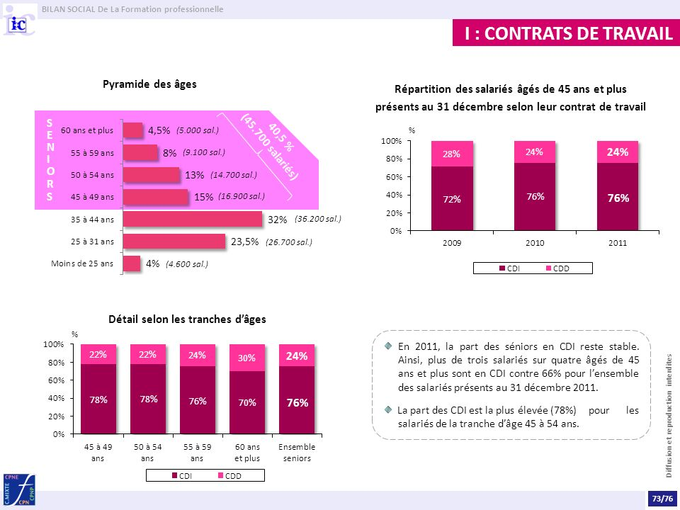BILAN SOCIAL De La Formation professionnelle Diffusion et reproduction interdites I : CONTRATS DE TRAVAIL En 2011, la part des séniors en CDI reste stable.