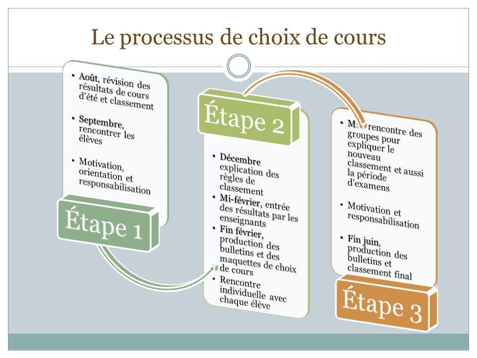 Le processus dorientation 4.Passer à laction 3. Spécifier mes options 1.