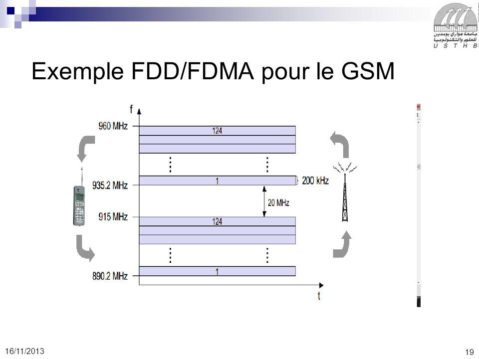 19 16/11/2013 Exemple FDD/FDMA pour le GSM