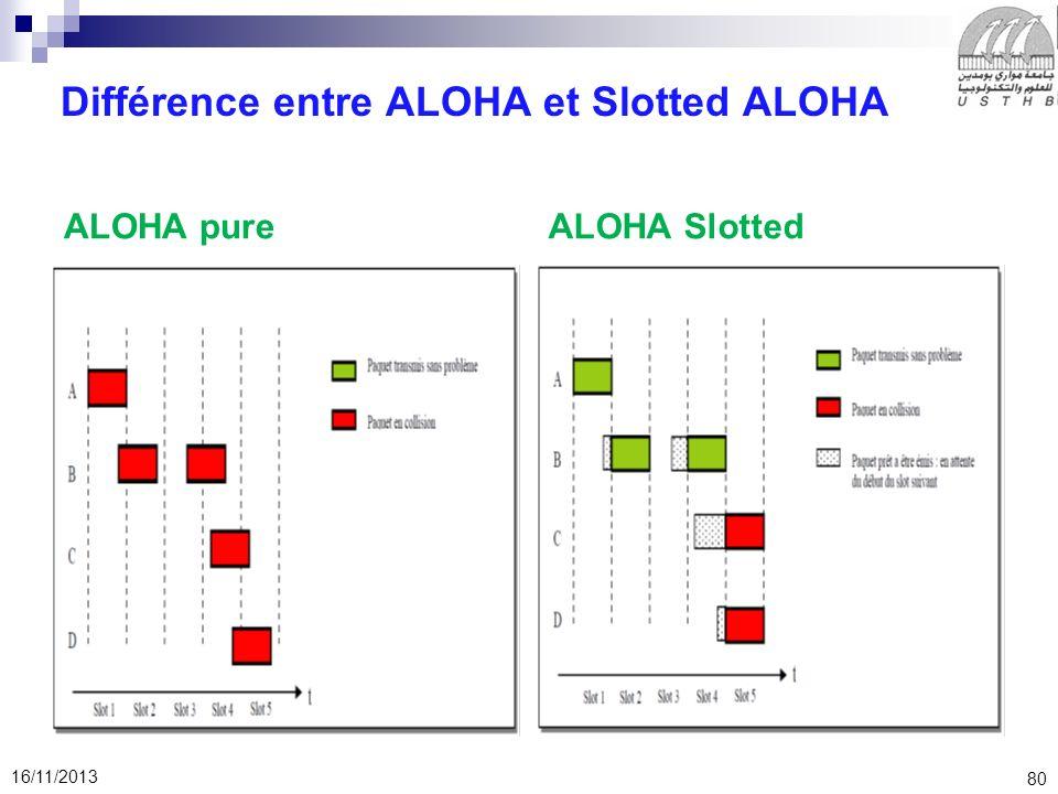 80 16/11/2013 Différence entre ALOHA et Slotted ALOHA ALOHA pureALOHA Slotted